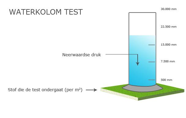 Wat zegt de waterkolom over waterdichtheid? | Backpackspullen.nl